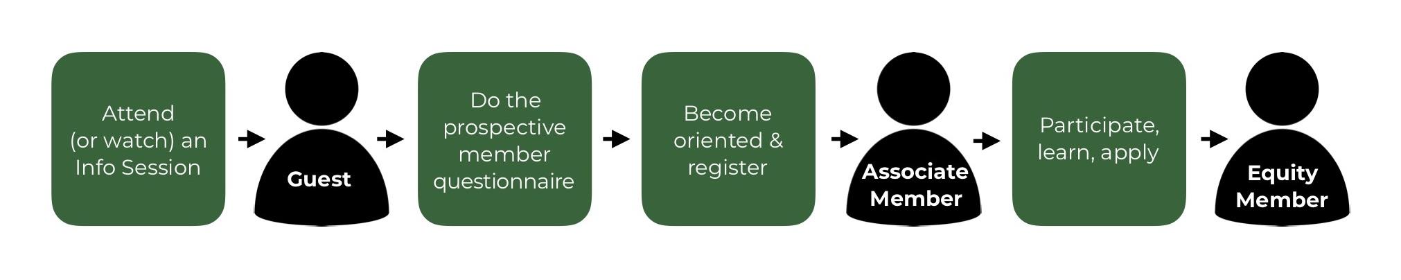 membership process